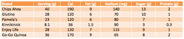 Collection of nutritional information for various crunchy chocolate chip cookies